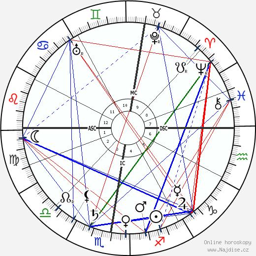 Jacques Hadamard wikipedie wiki 2019, 2020 horoskop
