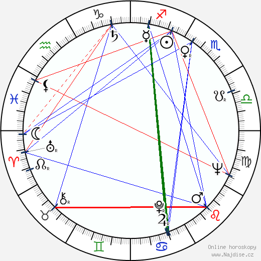 Jacques Hamel wikipedie wiki 2020, 2021 horoskop
