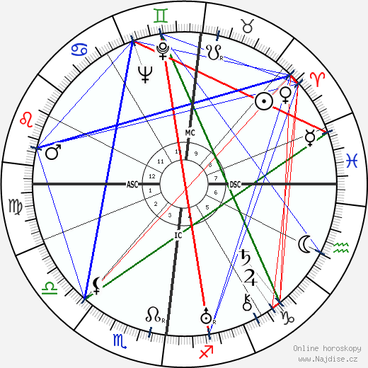 Jacques Lacan wikipedie wiki 2020, 2021 horoskop
