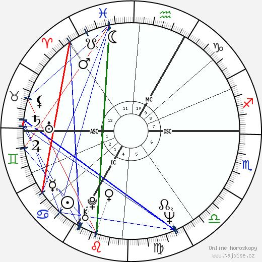 Jacques Perrin wikipedie wiki 2018, 2019 horoskop