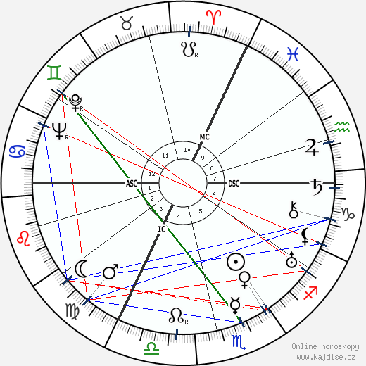 Jacques-Philippe Leclerc wikipedie wiki 2018, 2019 horoskop