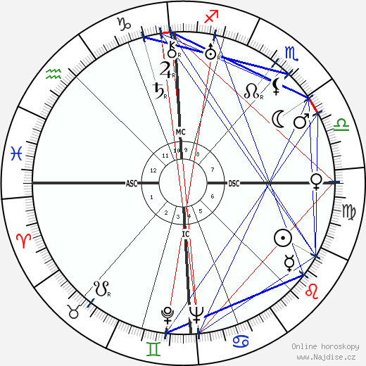 Jacques Pruvost wikipedie wiki 2019, 2020 horoskop