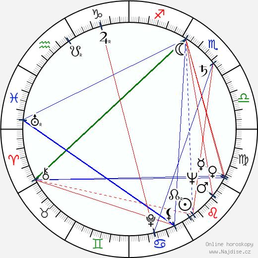 Jacques Sernas wikipedie wiki 2020, 2021 horoskop