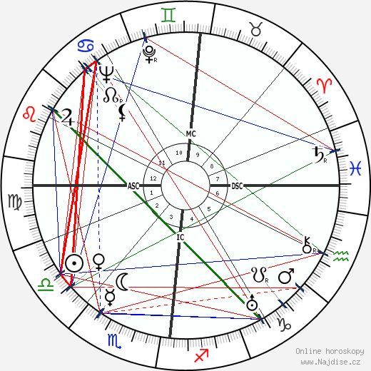 Jacques Tati wikipedie wiki 2018, 2019 horoskop