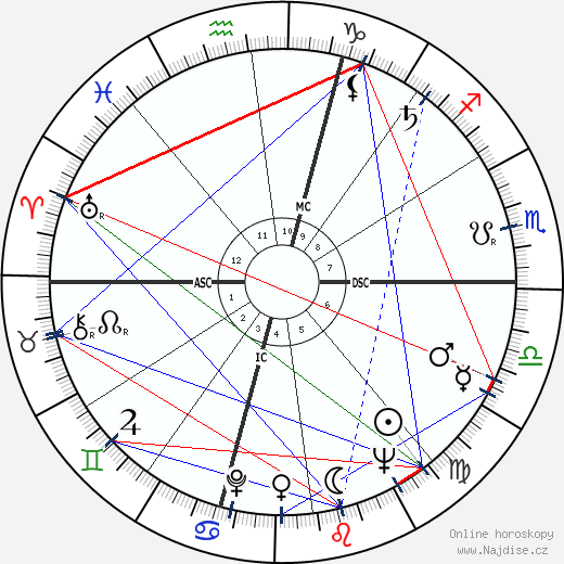Jacques Toja wikipedie wiki 2019, 2020 horoskop