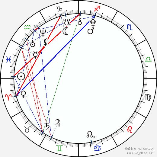 Jada Facer wikipedie wiki 2018, 2019 horoskop