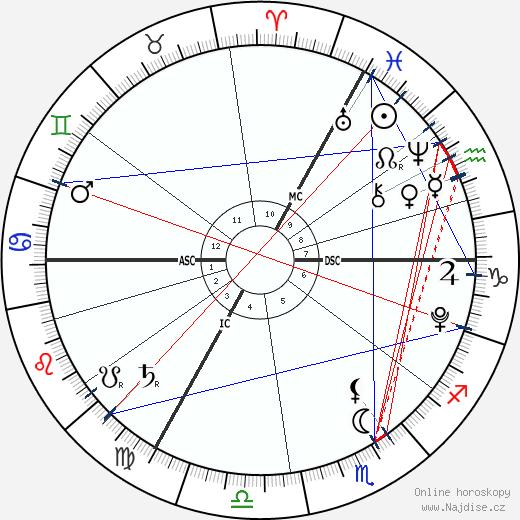 Jada Lynch wikipedie wiki 2017, 2018 horoskop