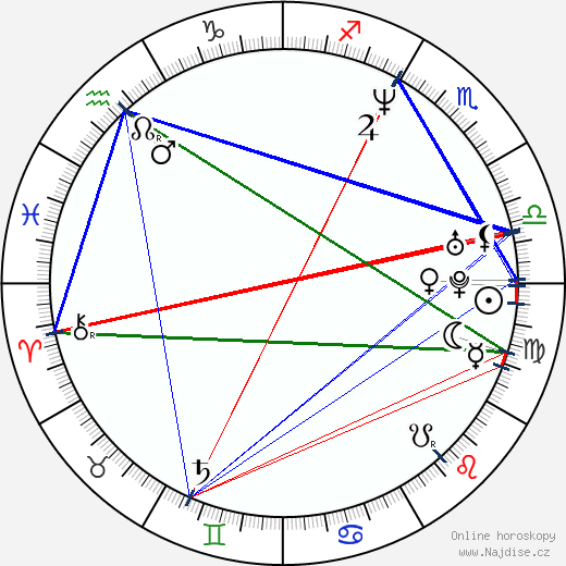 Jada Pinkett Smith wikipedie wiki 2020, 2021 horoskop