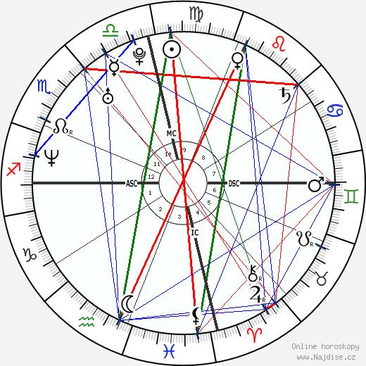 Jade Esteban Estrada wikipedie wiki 2018, 2019 horoskop
