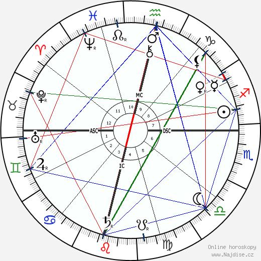 Jagadish Chandra Bose wikipedie wiki 2020, 2021 horoskop