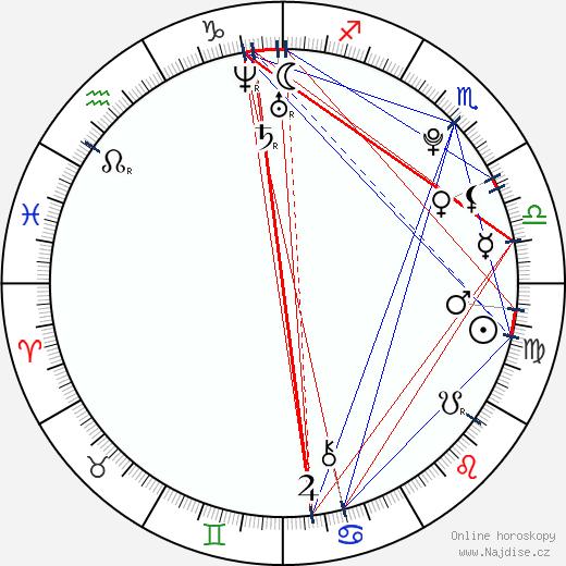 Jaime Ferkic wikipedie wiki 2018, 2019 horoskop