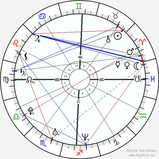 Jaime King wikipedie wiki 2018, 2019 horoskop