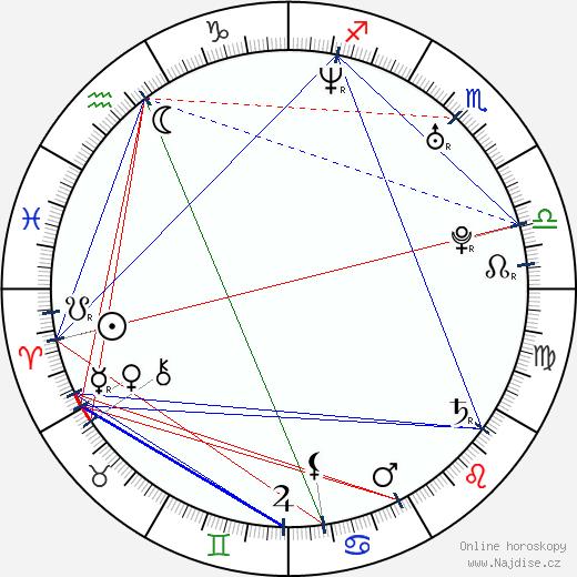 Jaime Ray Newman wikipedie wiki 2020, 2021 horoskop