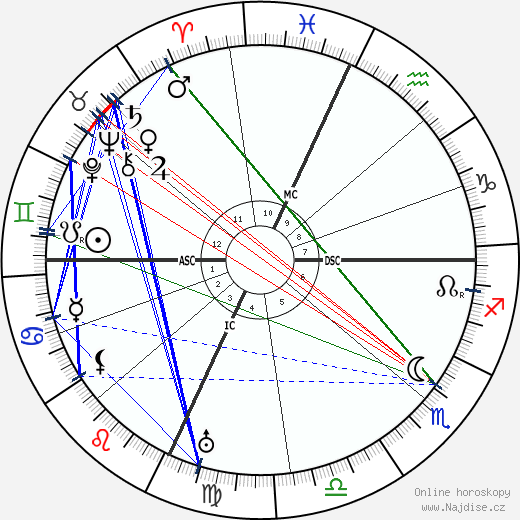 Jaime Sabartes wikipedie wiki 2019, 2020 horoskop