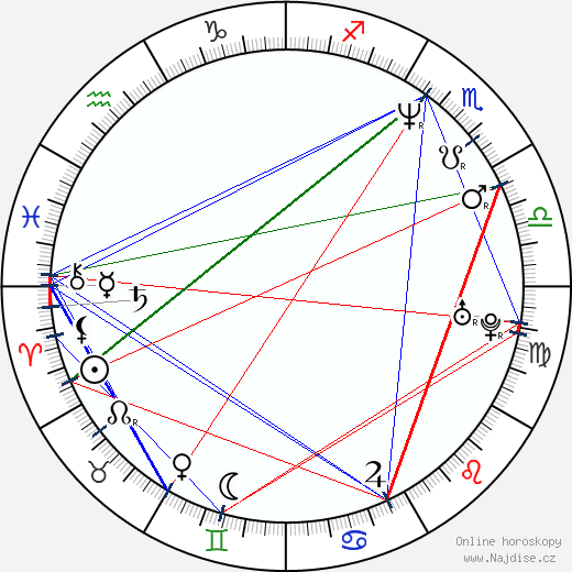 Jaimz Woolvett wikipedie wiki 2018, 2019 horoskop