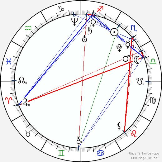 Jake Abel wikipedie wiki 2018, 2019 horoskop