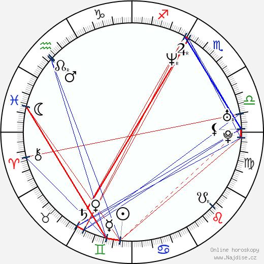 Jake Busey wikipedie wiki 2017, 2018 horoskop