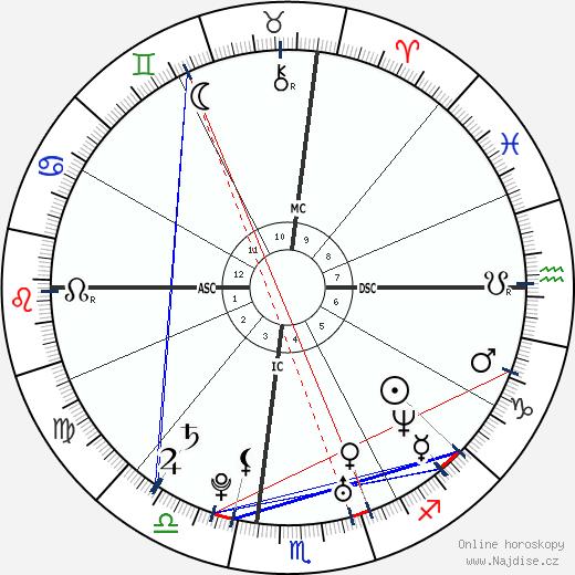 Jake Gyllenhaal wikipedie wiki 2019, 2020 horoskop