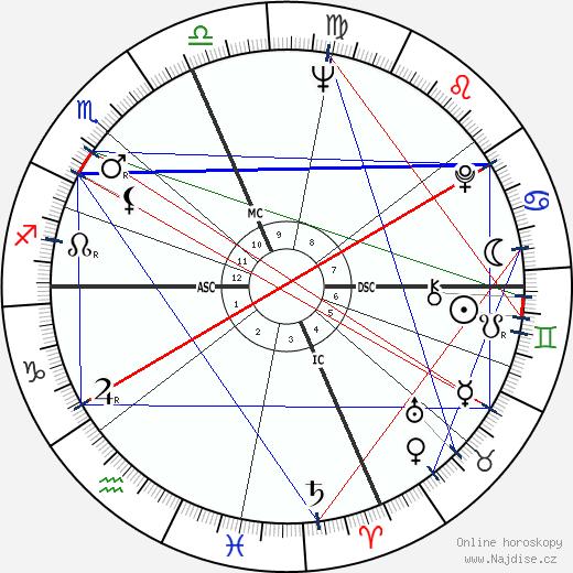 Jake Jacobs wikipedie wiki 2018, 2019 horoskop