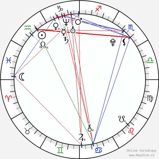 Jake Thomas wikipedie wiki 2019, 2020 horoskop