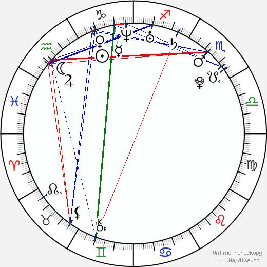 Jakob Oftebro wikipedie wiki 2018, 2019 horoskop