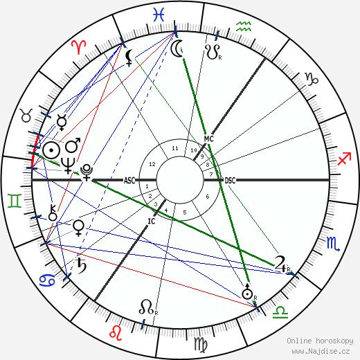 Jakob Van Hoddis wikipedie wiki 2018, 2019 horoskop