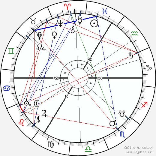 Jakob Wassermann wikipedie wiki 2018, 2019 horoskop