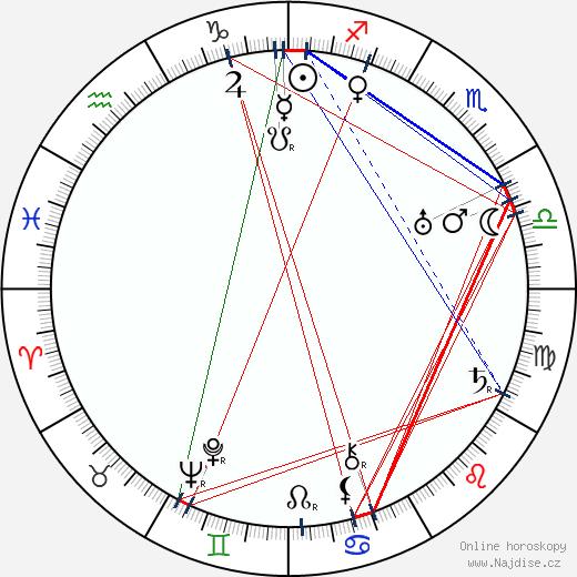 Jakov Georgievič Černichov wikipedie wiki 2018, 2019 horoskop
