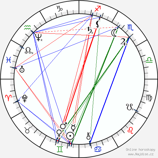 Jakub Arbes wikipedie wiki 2020, 2021 horoskop