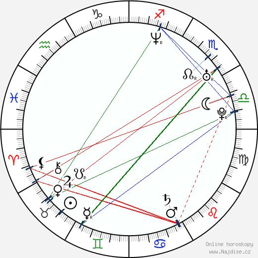 Jakub Hejna wikipedie wiki 2019, 2020 horoskop