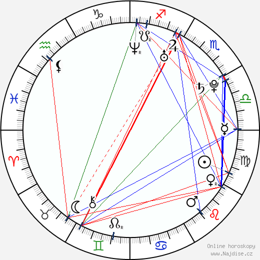 Jakub Prachař wikipedie wiki 2020, 2021 horoskop