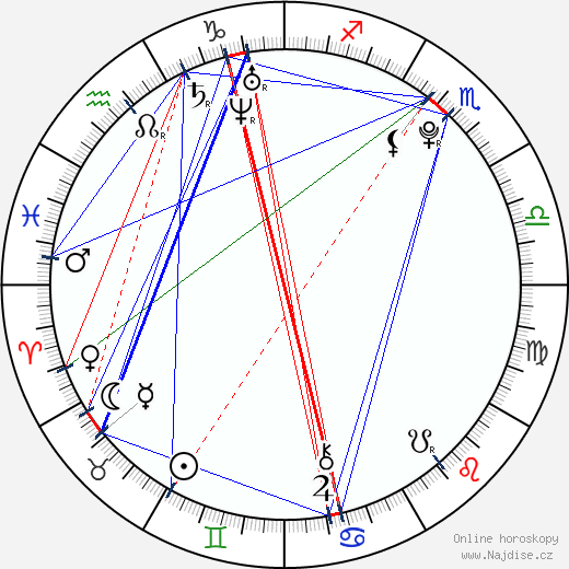 Jakub Štáfek wikipedie wiki 2020, 2021 horoskop