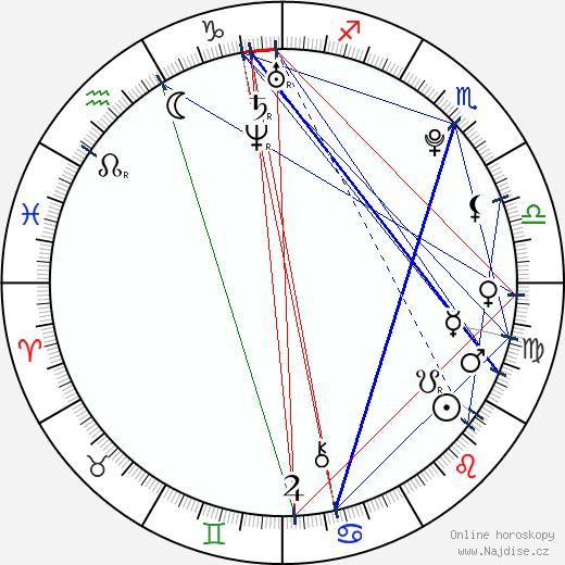 Jakub Voráček wikipedie wiki 2020, 2021 horoskop