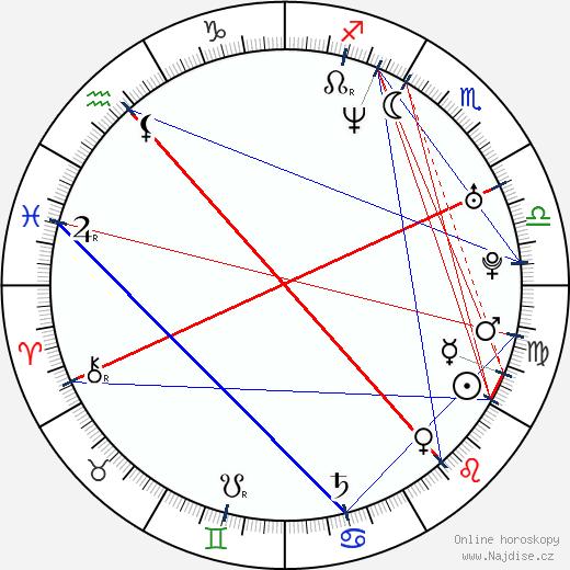 Jakub Wehrenberg wikipedie wiki 2020, 2021 horoskop