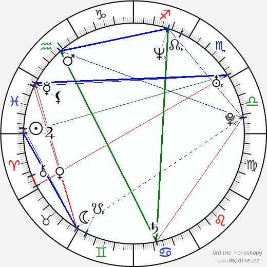 Jakub Žáček wikipedie wiki 2020, 2021 horoskop