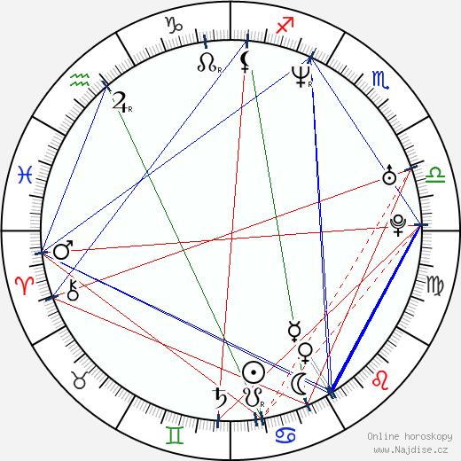 Jakub Železný wikipedie wiki 2020, 2021 horoskop