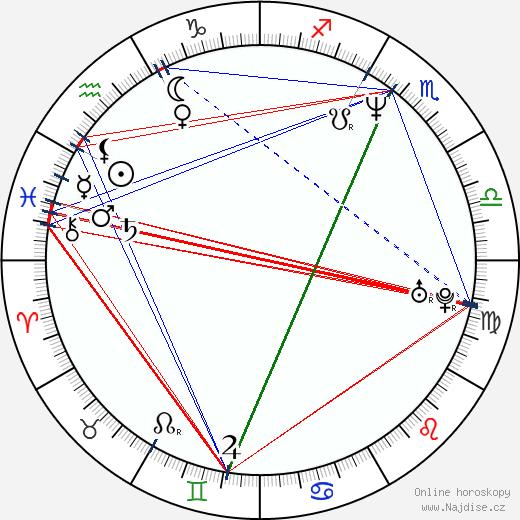 Jakub Zindulka wikipedie wiki 2019, 2020 horoskop