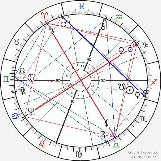 James Agee wikipedie wiki 2019, 2020 horoskop