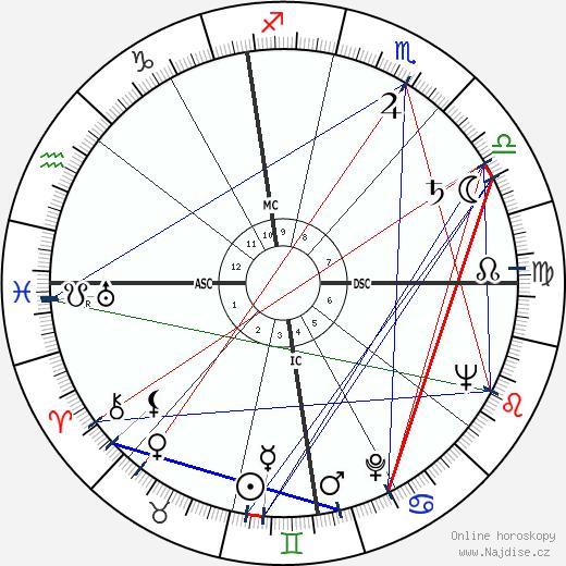 James Arness wikipedie wiki 2019, 2020 horoskop