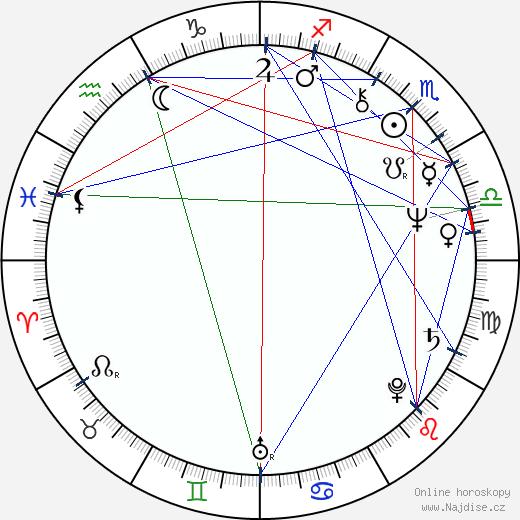 James Avery wikipedie wiki 2020, 2021 horoskop
