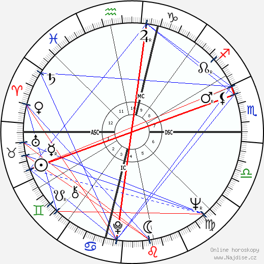 James Baxter Hunt wikipedie wiki 2018, 2019 horoskop