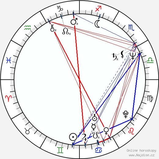 James Belushi wikipedie wiki 2020, 2021 horoskop