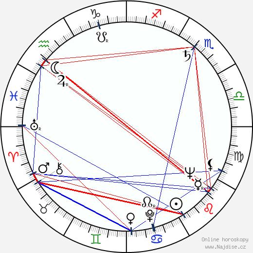 James Best wikipedie wiki 2019, 2020 horoskop