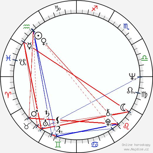 James Blood Ulmer wikipedie wiki 2019, 2020 horoskop