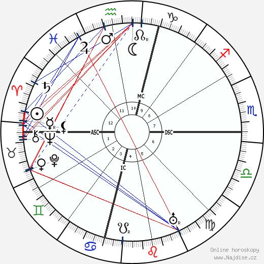 James Branch Cabell wikipedie wiki 2020, 2021 horoskop