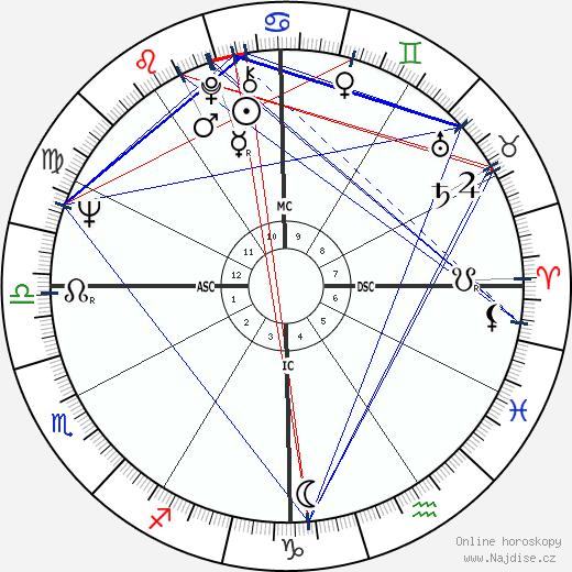 James Brolin wikipedie wiki 2017, 2018 horoskop