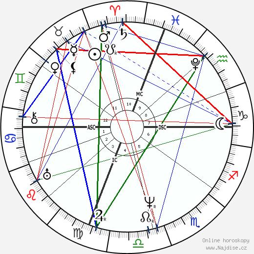 James Buchanan wikipedie wiki 2019, 2020 horoskop