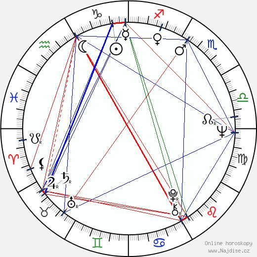 James Burrows wikipedie wiki 2019, 2020 horoskop
