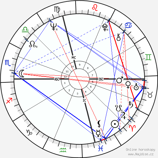 James Caan wikipedie wiki 2019, 2020 horoskop
