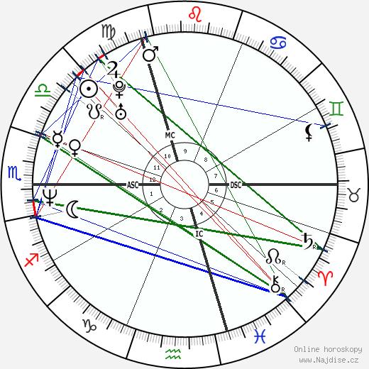 James Caviezel wikipedie wiki 2020, 2021 horoskop